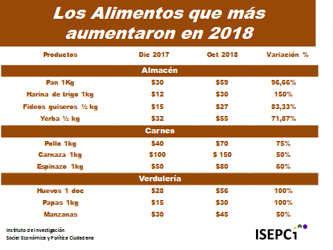alimentos mayor aumento 2018